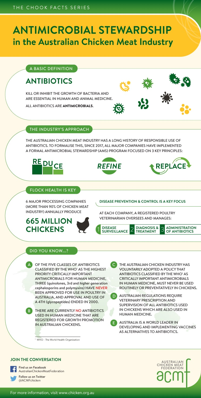 Infographic summarising how the chicken industry in Australia applies antimicrobial stewardship